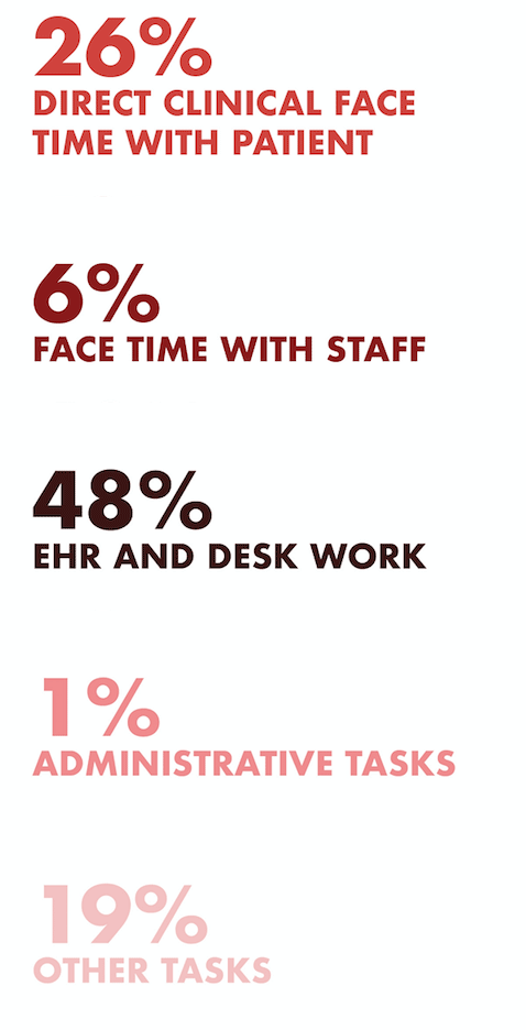 EHRS DOMINATE DOCS' TIME